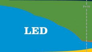 آینده لامپ های ال ای دی